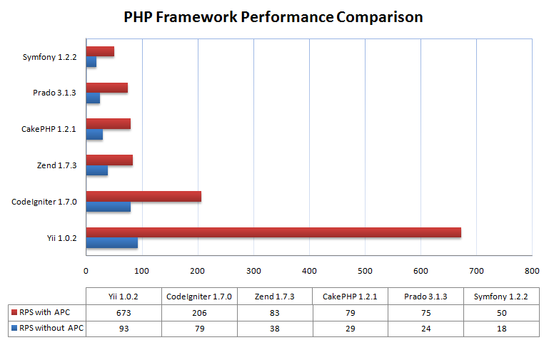 14 features that make Yii the best php framework