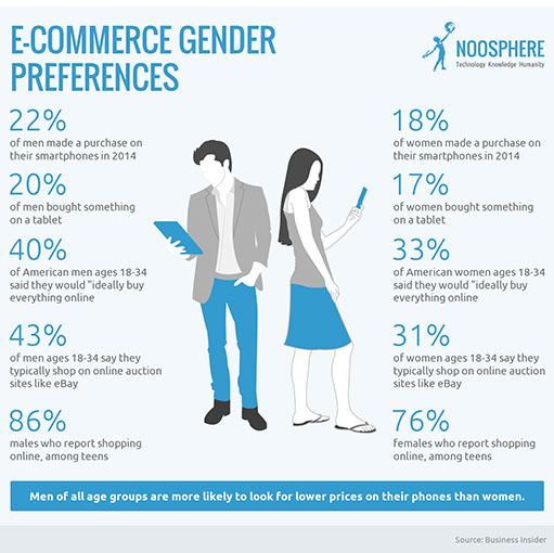 gender ecommerce
